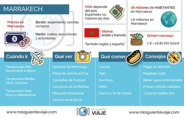 infografía y datos sobre Marrakech